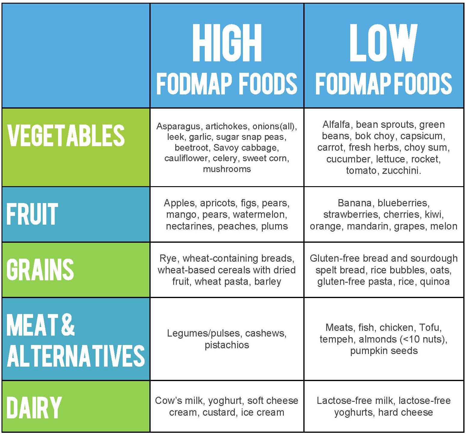 Gluten Free Food List What To Avoid