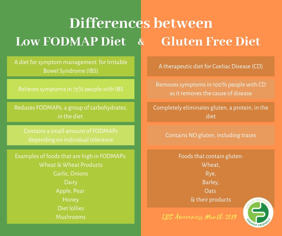 Low FODMAP Diet VS Gluten Free Diet | FODMAP Friendly